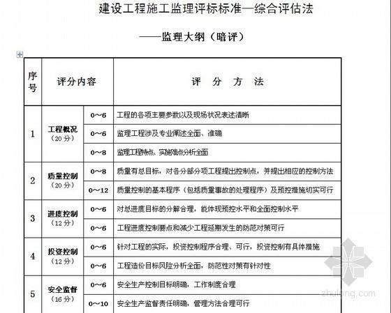 [新疆]2013年综合楼及地下车库建设工程监理招标文件(含平面图)