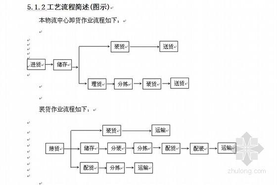 [广西]仓储物流园项目可行性研究报告(2010-12)