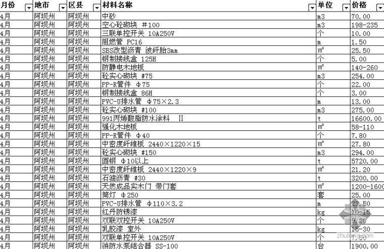 安装材料信息价成都资料下载-2008年1-12月四川省各地市(区县)材料信息价格汇总表(EXCEL)