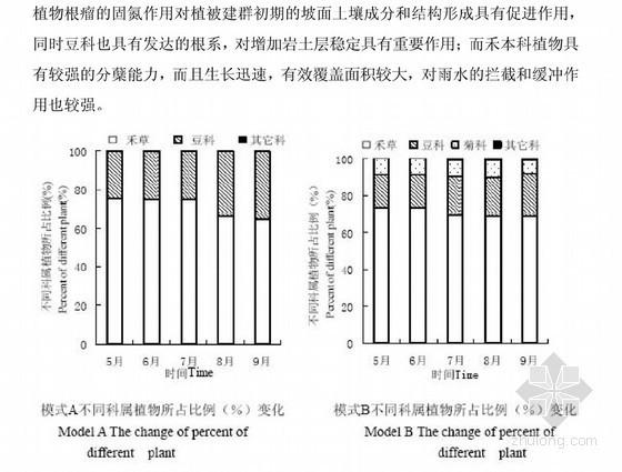 [硕士]高速公路岩质边坡植被恢复初期植被和土壤研究[2010]