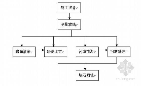 [江苏]国道辅助道路工程路基施工方案