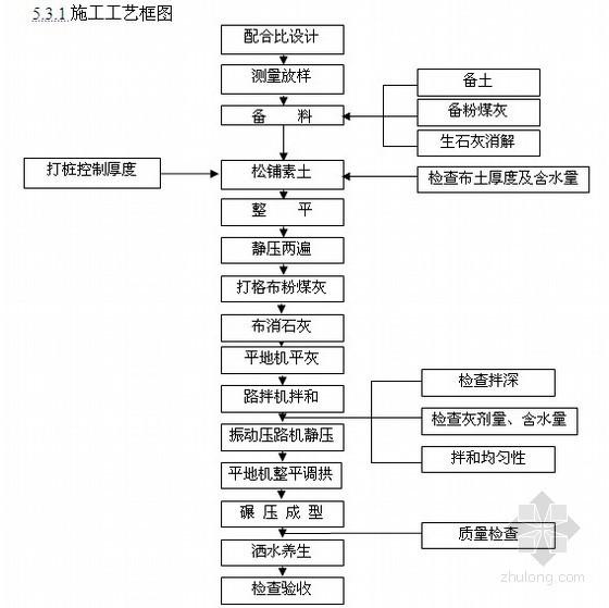 [南京]高速公路路面基层二灰土施工方案