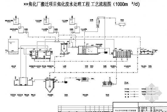 1000M3/d焦化厂废水处理工艺流程图