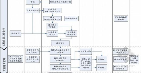 [深圳]大型房地产开发业务运作管理模式(附有大量流程图  108页)