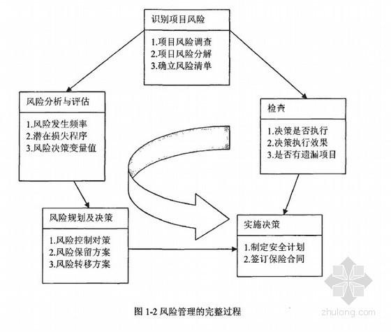 [硕士]建筑工程项目施工风险管理研究[2009]