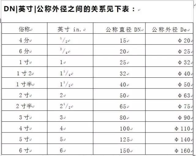 管径Dn、De、D、d、Φ 的含义和区别
