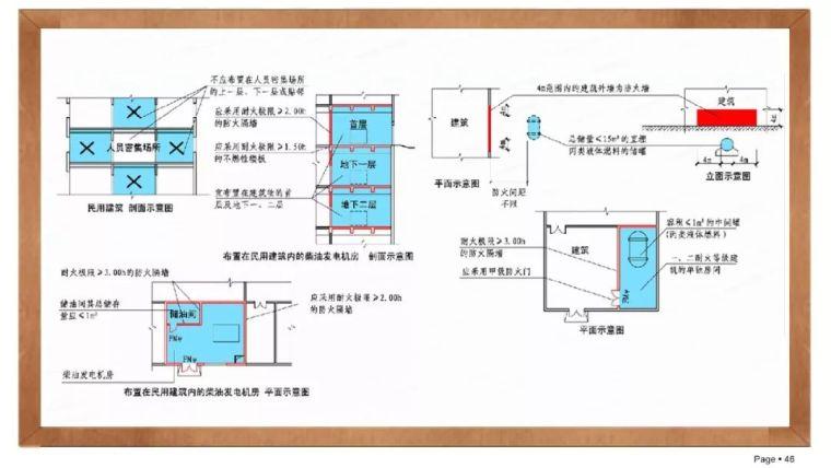 建筑电气设计常见问题分析_43