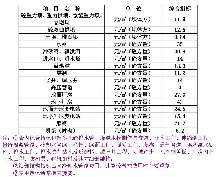 水利工程造价计价与控制_5