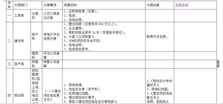 房地产开发前期工作流程一览表(共11页)