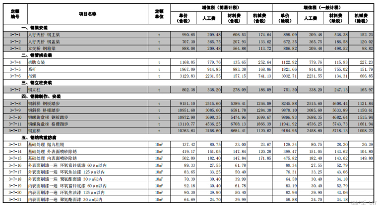 【山东】省市政工程价目表(2018年3月勘误)_2