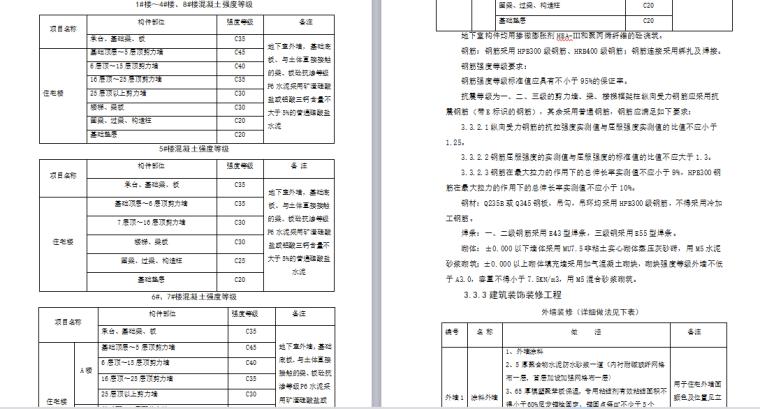 中铁十二局太原高档住宅项目实施性施工组织设计(170页)_3