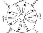 陈益峰:天星风水之纳甲辅星水法