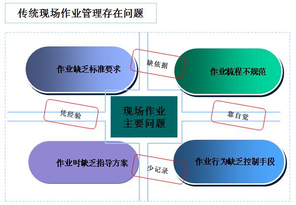 电力工程现场监理标准化作业知识