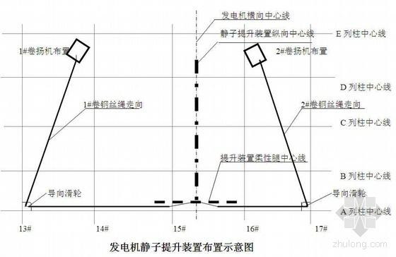 山西某电厂发电机定子吊装就位技术措施(2×600MW)