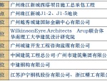 【广州】广州国际金融中心(西塔)施工技术(共41页)