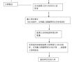 新建地铁工程土建施工监理规划(近500页,新编)