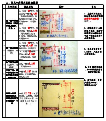 万科建筑图纸设计规范标准(17项)_2