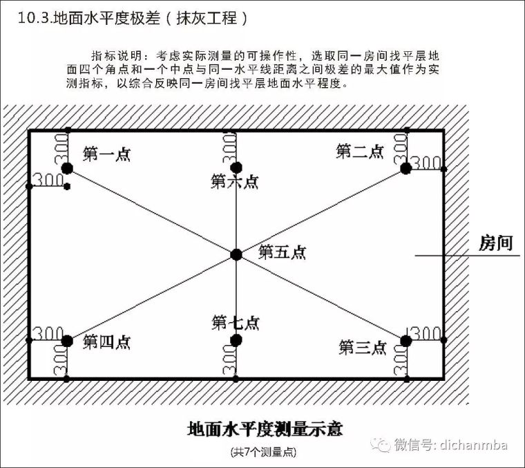 详解在建工程实测实量可视化体系(全套),完美!!!!_83