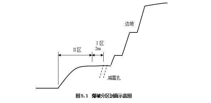 SC10邊坡動態爆破施工方案