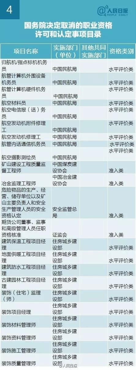 李克强:再取消61项职业资格认证,与你有关?-4.webp