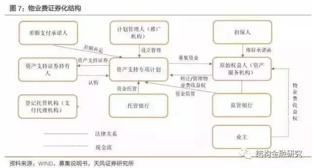 深度!中国房地产证券化的核心应用模式!(收藏!)_6