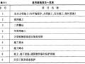 市政工程工程量清单的编制