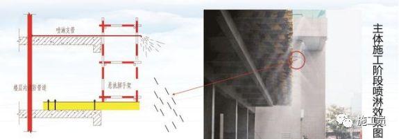 [文明施工]建筑工地喷淋降尘系统怎么做?成本如何?_1