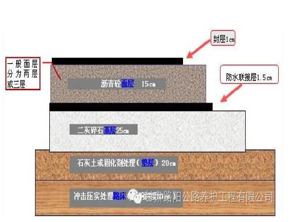 沥青路面结构层厚度控制的思考