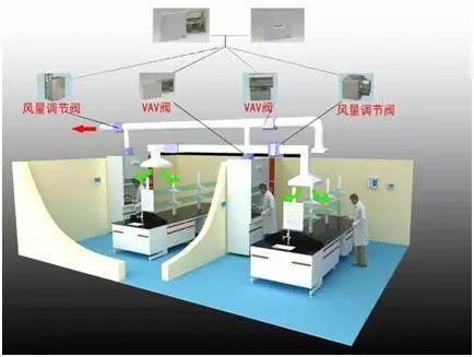 实验室通风系统设计要点,防身防毒必备!
