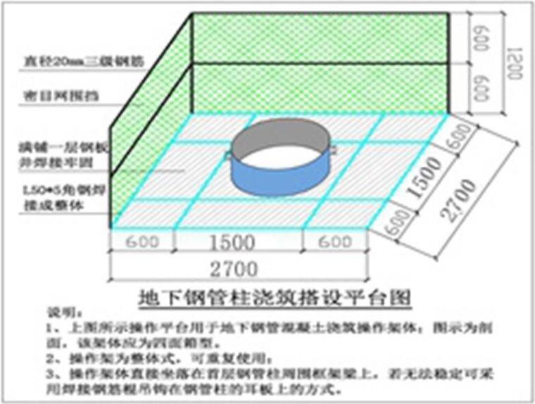[天津]超高层双子塔项目地下钢管柱高抛混凝土施工方案