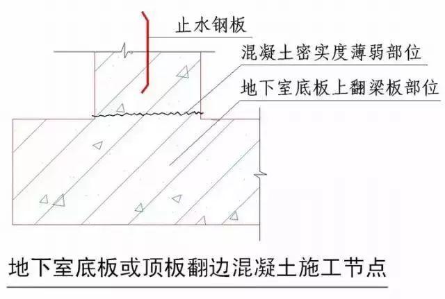 结构部分、室内装修部分节点做法施工技术