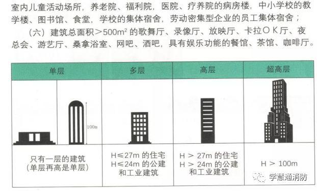 建筑分类及对应的最低耐火等级要求图文解析_2