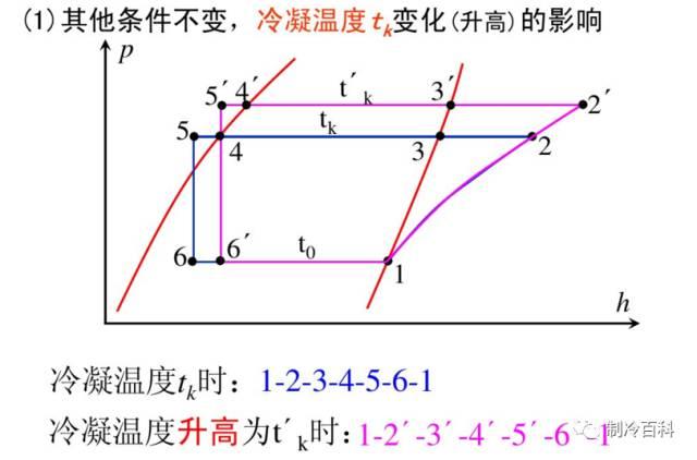 干货┃制冷原理工况与热力计算_22