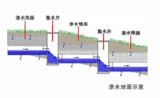 雨水收集方式_8