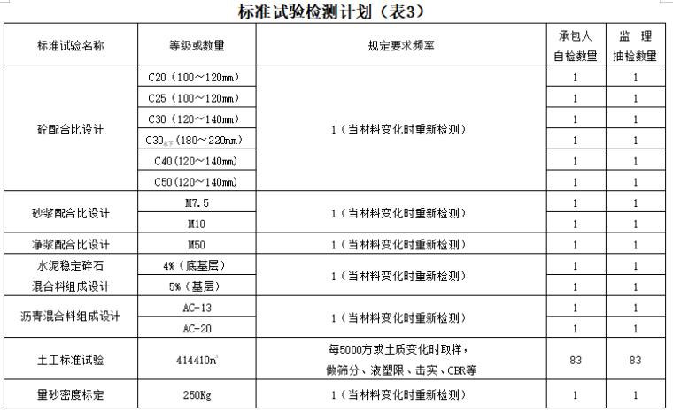公路工程试验检测总计划书(word,67页)