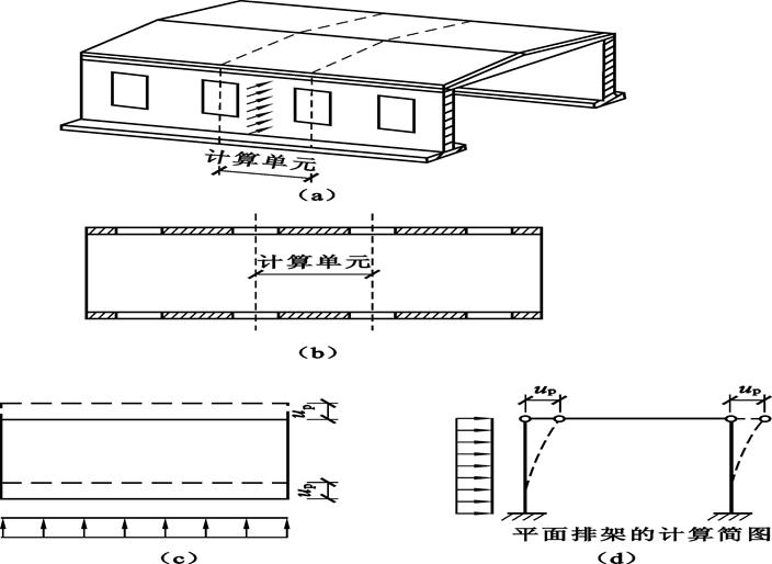 砌体结构房屋墙、柱的静力计算方案(PPT,17页)_3