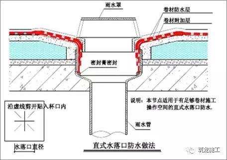 想做好地下室和屋面防水,弄懂这30张图就够了!_22