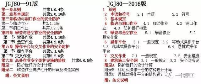 JGJ80-2016《建筑施工高处作业安全技术规范》解读,新旧对比!