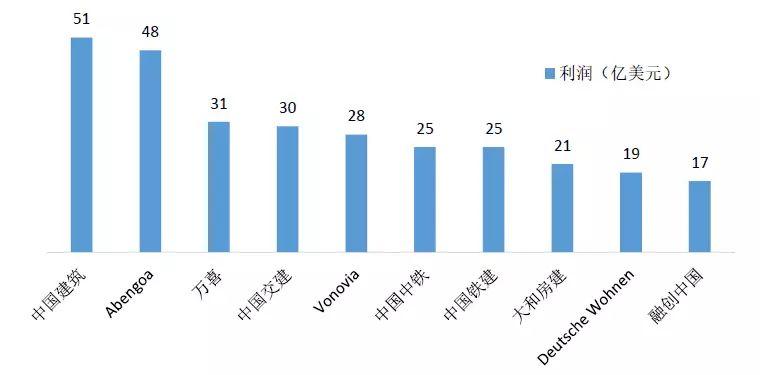 2018全球十大建筑企业出炉,中国占6席!_5