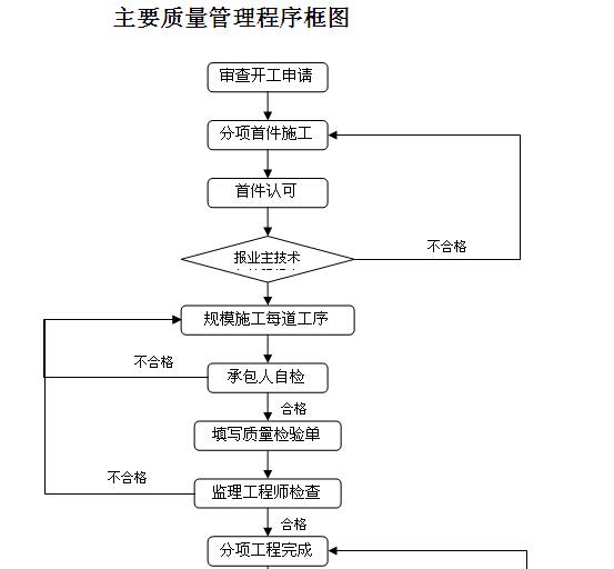 高速公路建设管理制度(206页,编制详细)_8