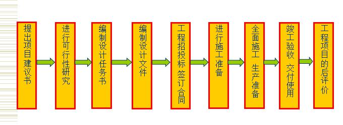 [全国]建筑工程全过程造价编制实操讲义(共451页)