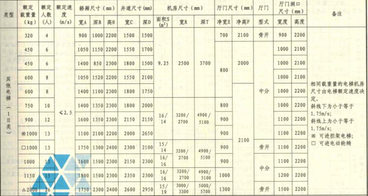[国标图集]13J404电梯自动扶梯自动人行道_1