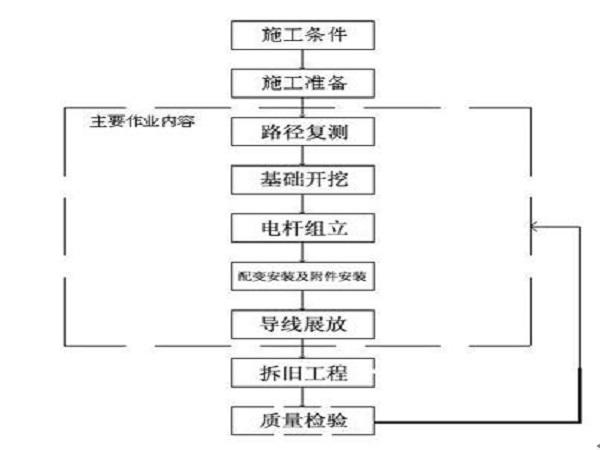 国网公司水利水电配电台区施工方案-水口Word版(共35页)