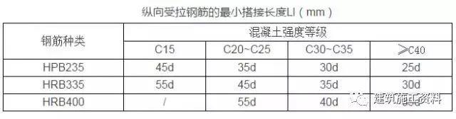 钢筋工程常见质量通病,施工中避免发生_29