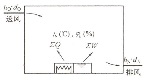 暖通空调设计计算公式、负荷计算与送风量的确定_11