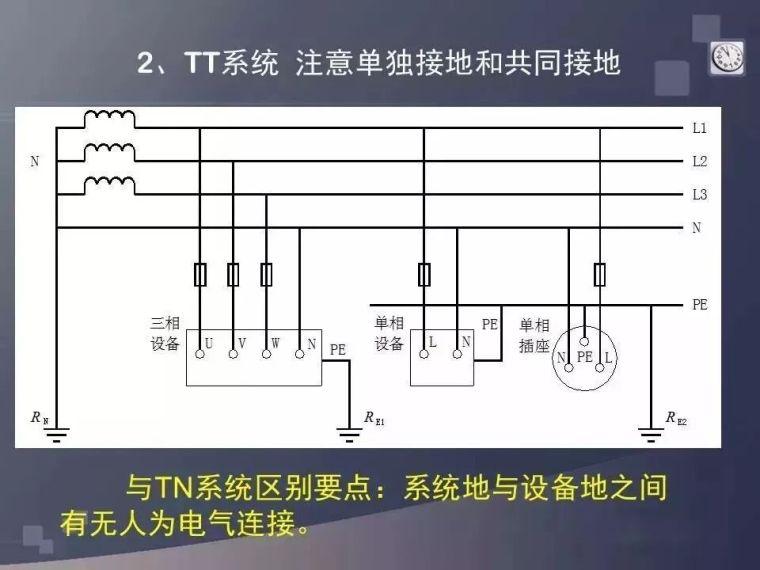 詳解建筑低壓配電系統,超贊!_29