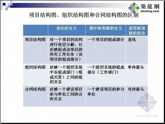 [PPT]建设工程项目管理基础知识测试习题讲解(54页)