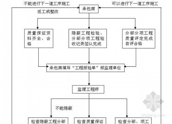 [天津]教科楼工程监理规划(装修 电气 给排水)
