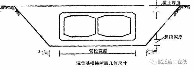 沉管法施工工艺(下)