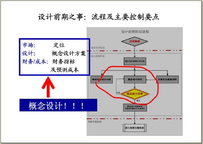 房地产设计管理基本流程及审控要点(图文并茂)-设计前期阶段流程